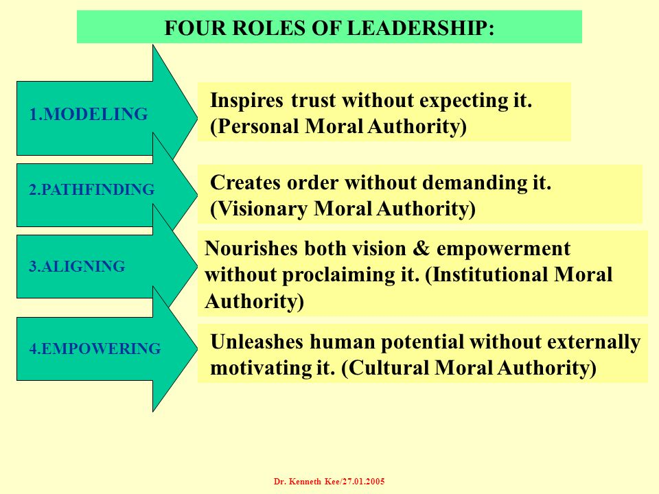FOUR ROLES OF LEADERSHIP: