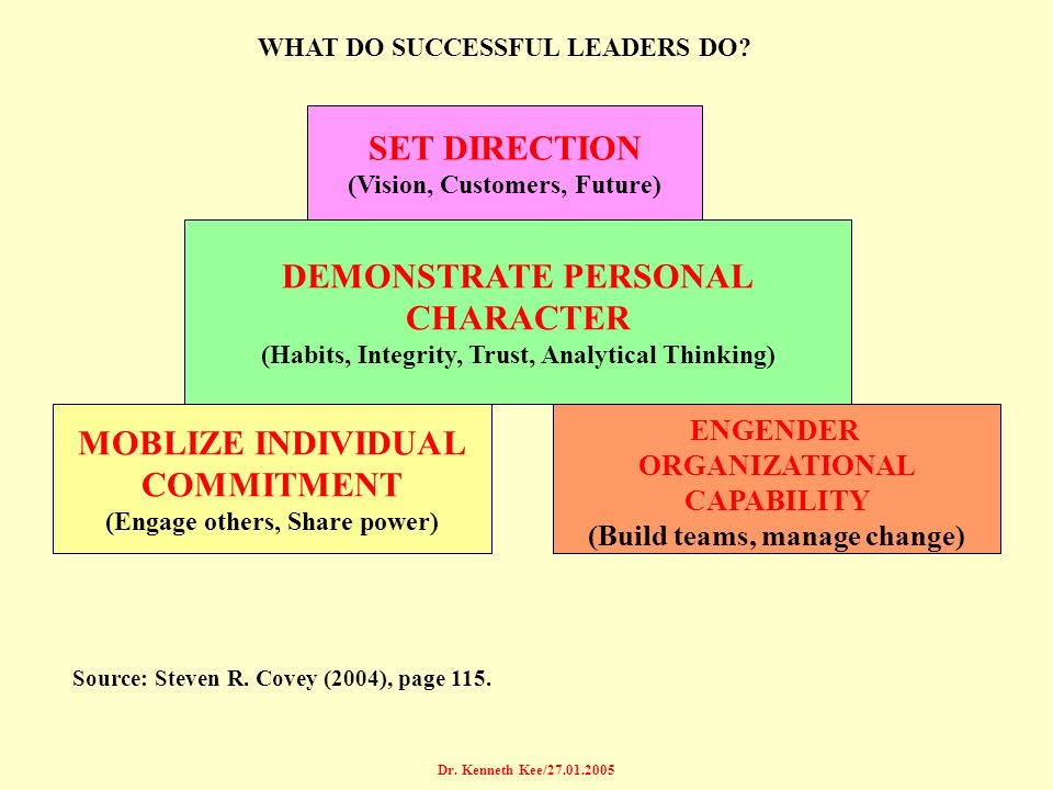 SET DIRECTION DEMONSTRATE PERSONAL CHARACTER MOBLIZE INDIVIDUAL
