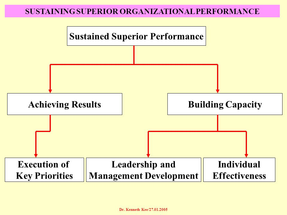 Sustained Superior Performance