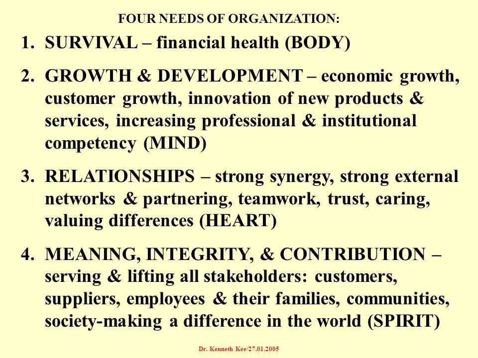 FOUR NEEDS OF ORGANIZATION: