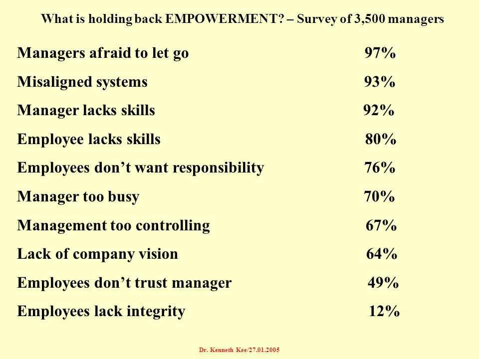Managers afraid to let go 97% Misaligned systems 93%