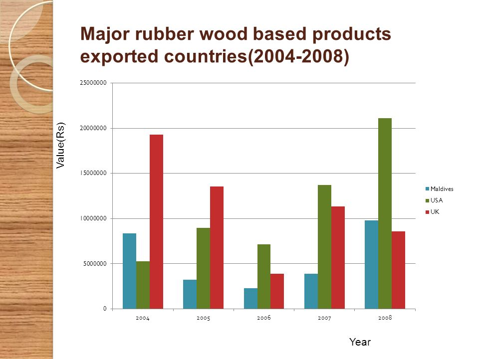Major rubber wood based products exported countries(2004-2008)