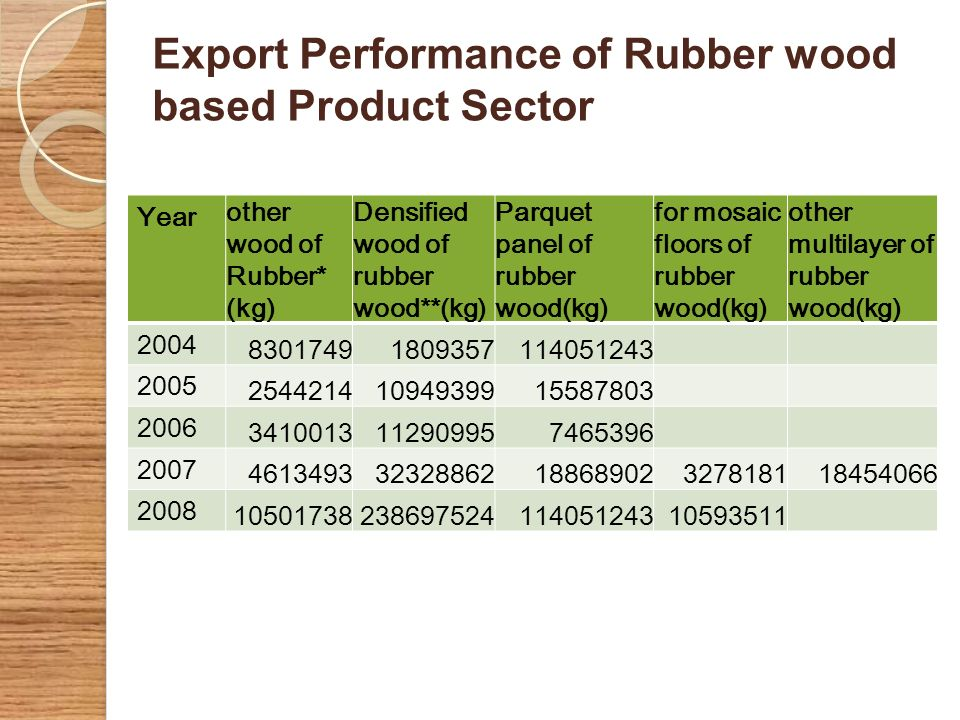 Export Performance of Rubber wood based Product Sector