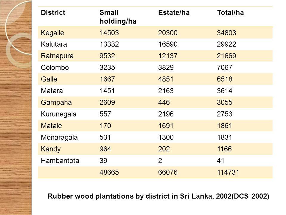 District Small holding/ha. Estate/ha. Total/ha. Kegalle. 14503. 20300. 34803. Kalutara. 13332.