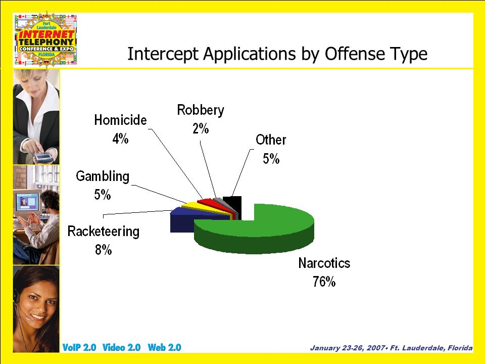 Intercept Applications by Offense Type