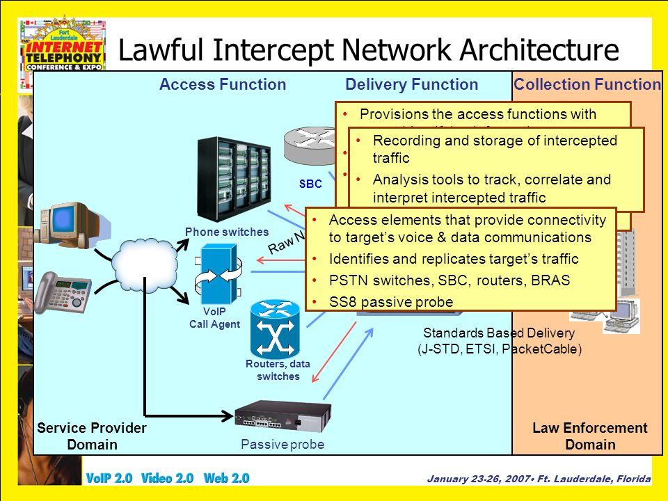 Lawful Intercept Network Architecture