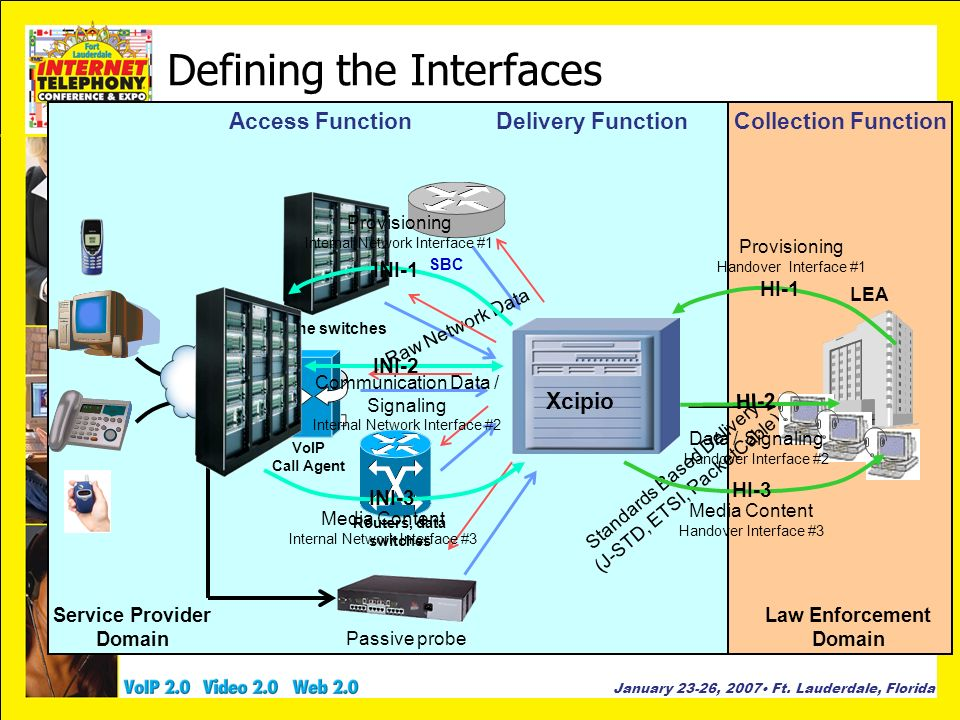 Defining the Interfaces