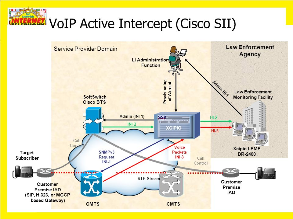 VoIP Active Intercept (Cisco SII)
