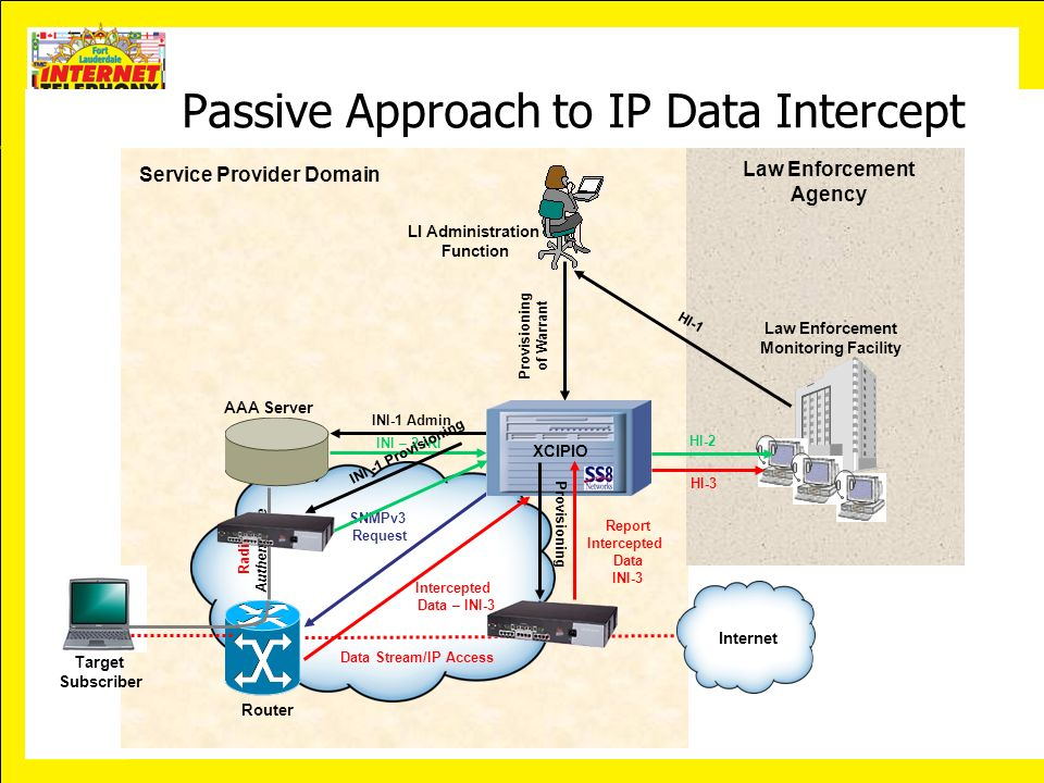 Passive Approach to IP Data Intercept