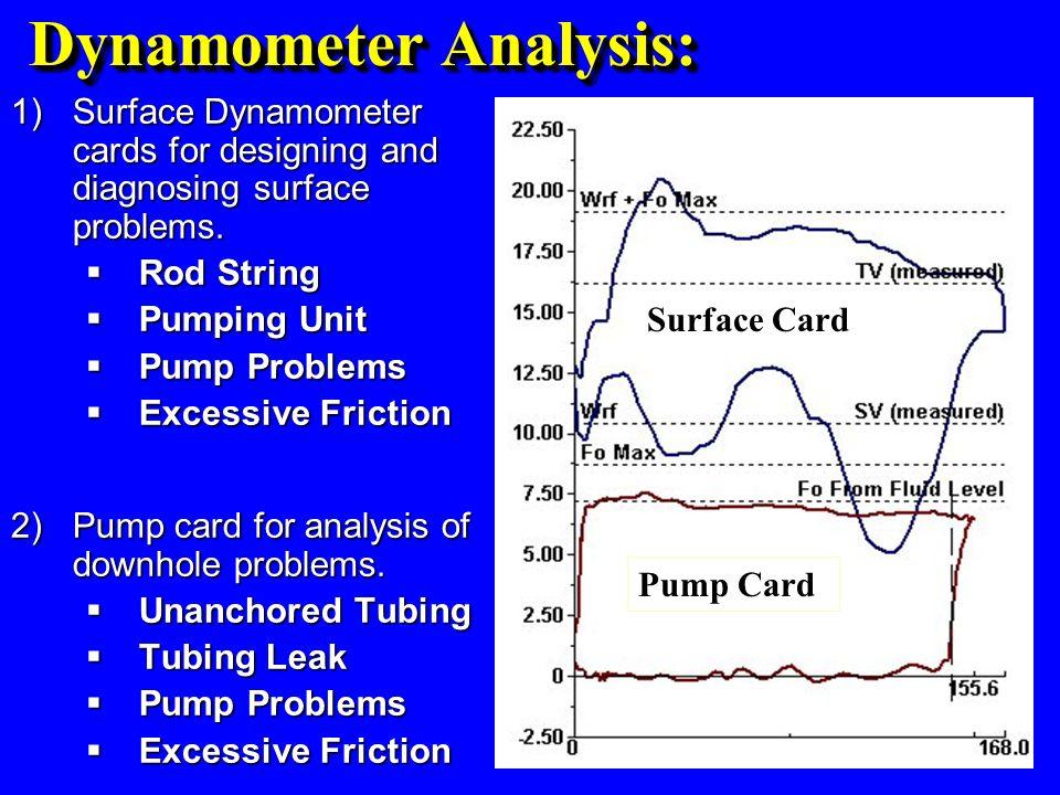Dynamometer Analysis: