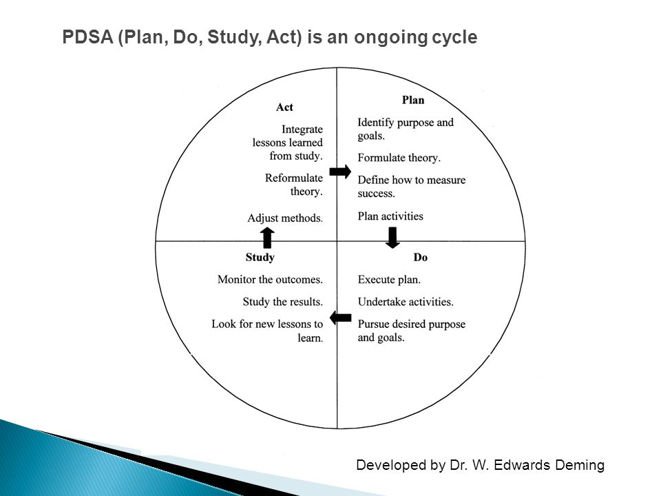 PDSA (Plan, Do, Study, Act) is an ongoing cycle
