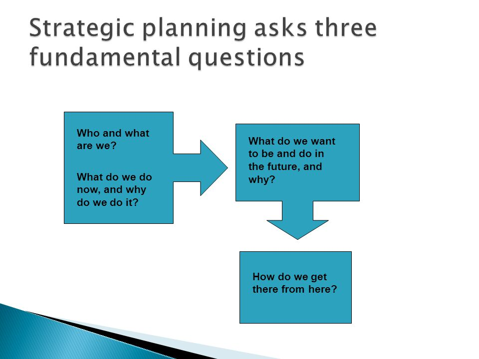 Strategic planning asks three fundamental questions