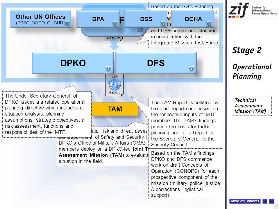 IMTF DPKO DFS TAM Other UN Offices DPA DSS OCHA Note: