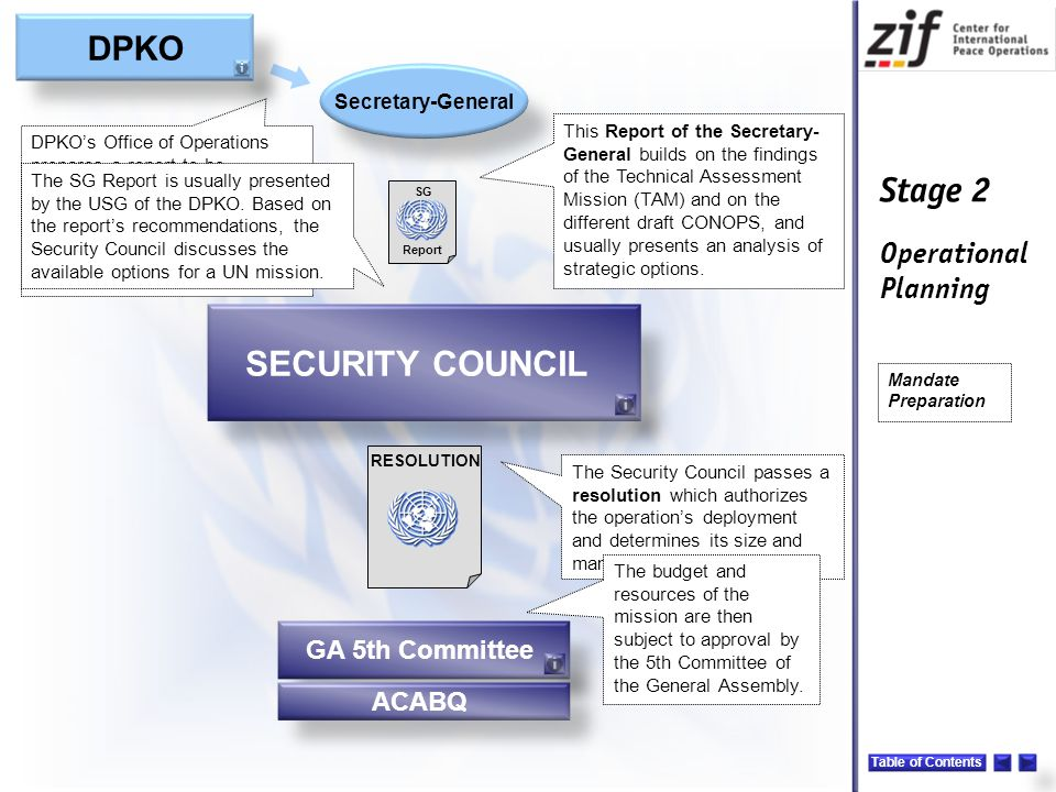 SECURITY COUNCIL DPKO GA 5th Committee ACABQ Secretary-General