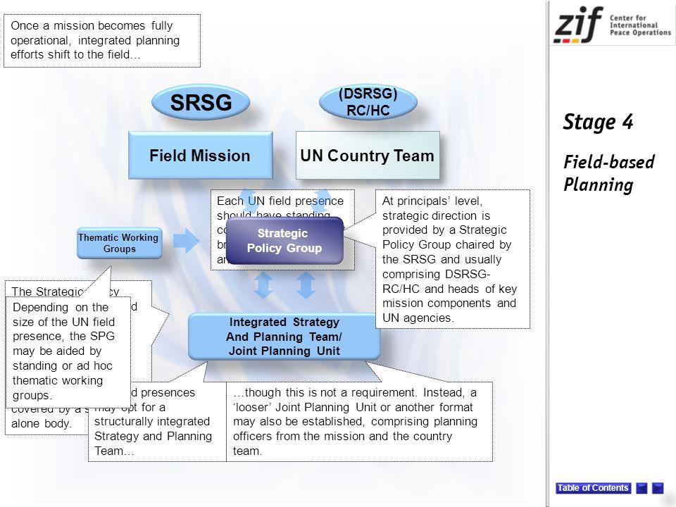 SRSG Field Mission UN Country Team (DSRSG) RC/HC