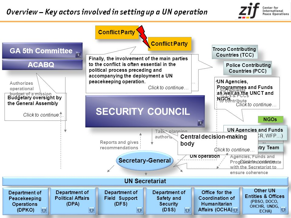 Overview – Key actors involved in setting up a UN operation