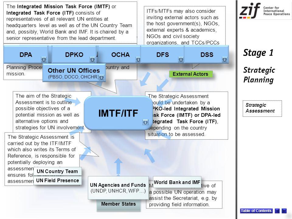 IMTF/ITF UN Secretariat DPA DPKO OCHA DFS DSS Other UN Offices Note: