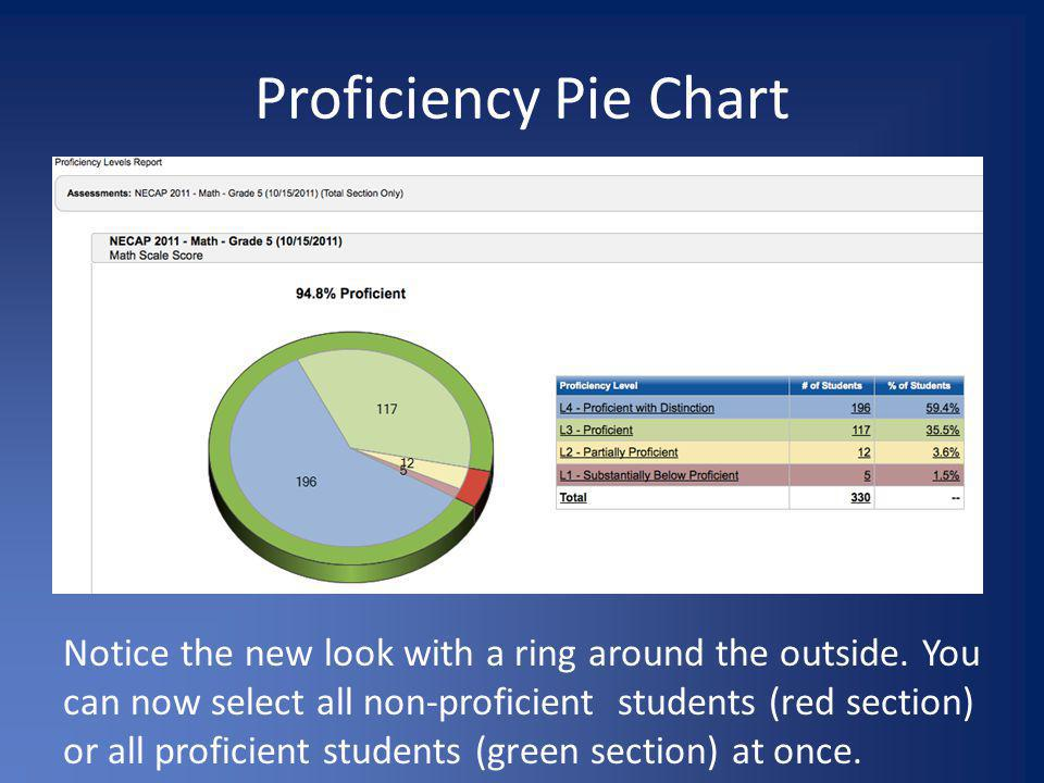 Proficiency Pie Chart