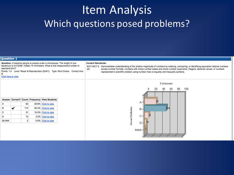 Item Analysis Which questions posed problems