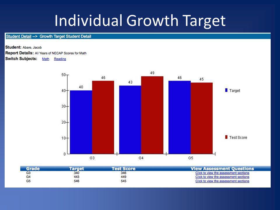 Individual Growth Target