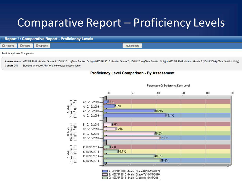 Comparative Report – Proficiency Levels