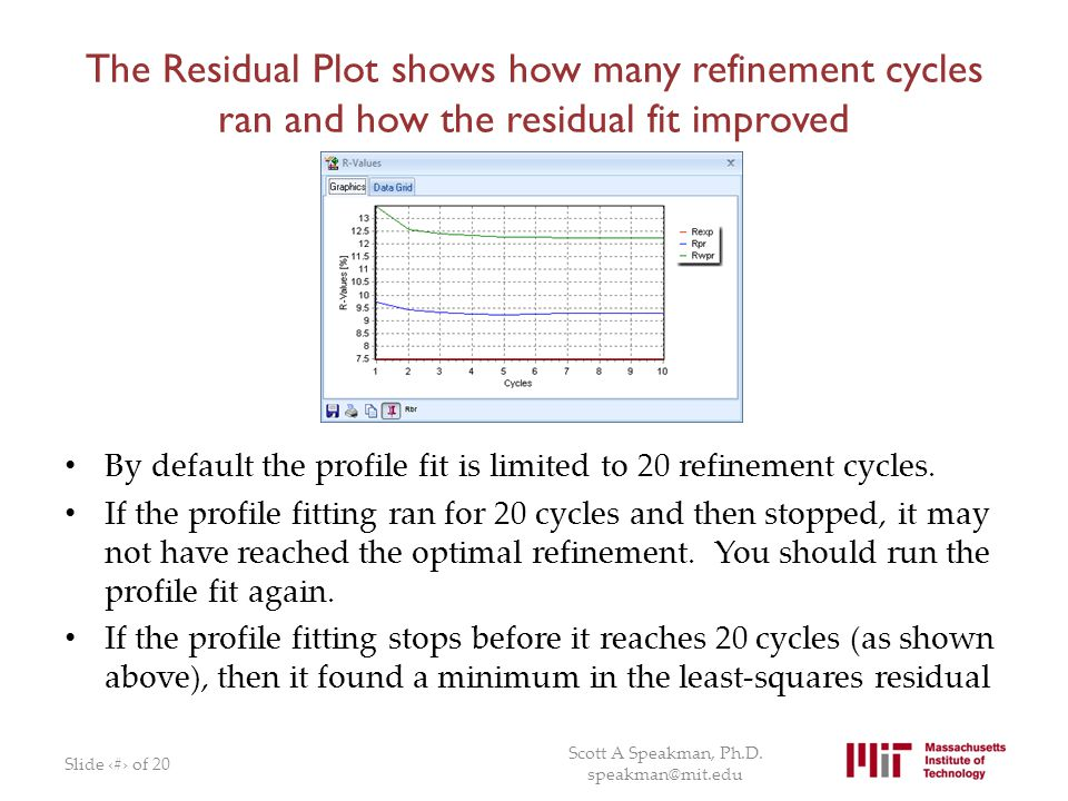 The Residual Plot shows how many refinement cycles ran and how the residual fit improved