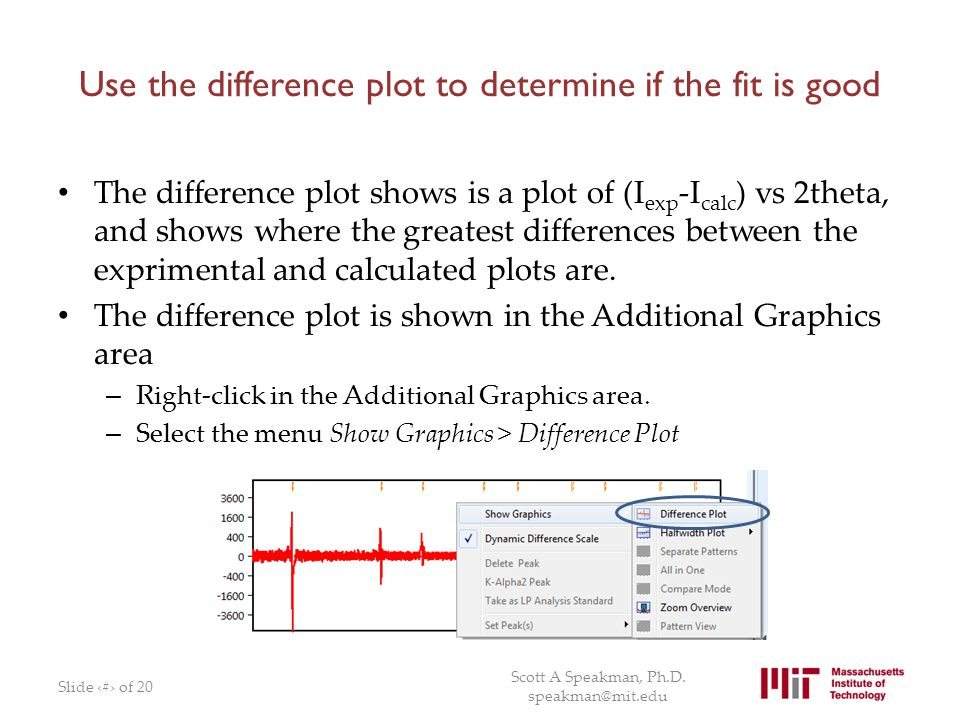 Use the difference plot to determine if the fit is good