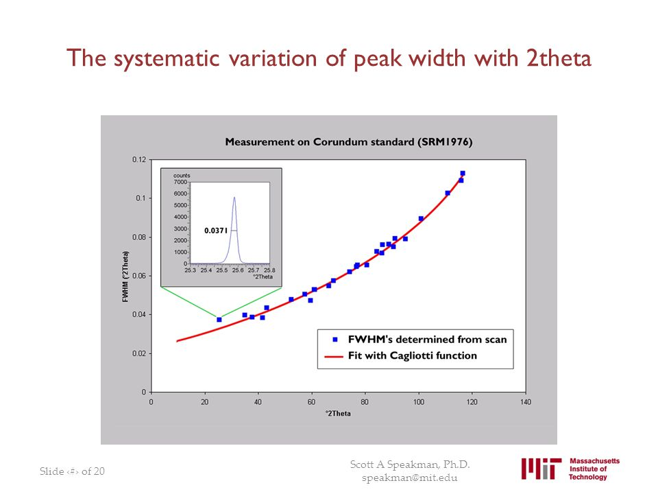 The systematic variation of peak width with 2theta