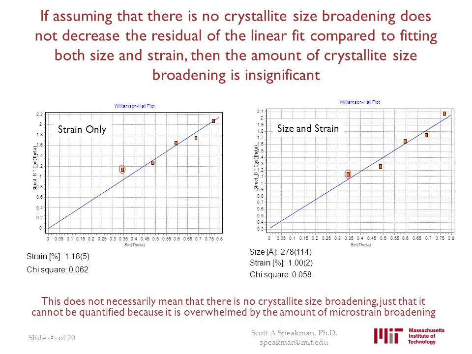 If assuming that there is no crystallite size broadening does not decrease the residual of the linear fit compared to fitting both size and strain, then the amount of crystallite size broadening is insignificant