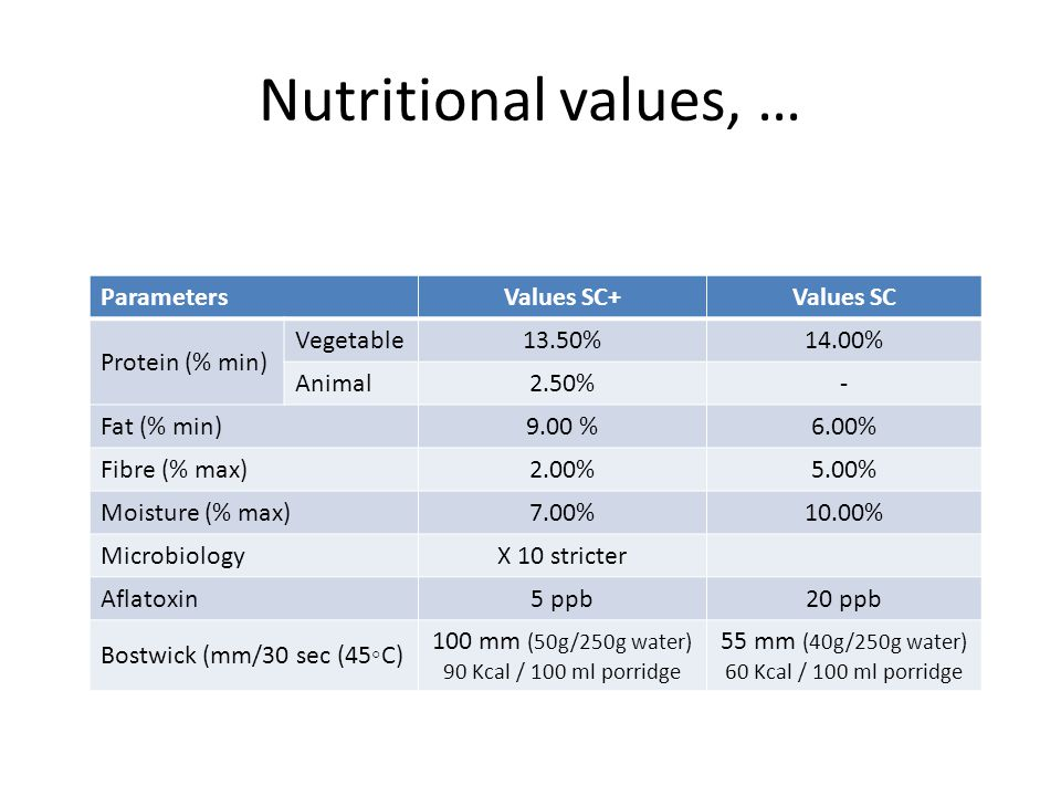Nutritional values, … Parameters Values SC+ Values SC Protein (% min)