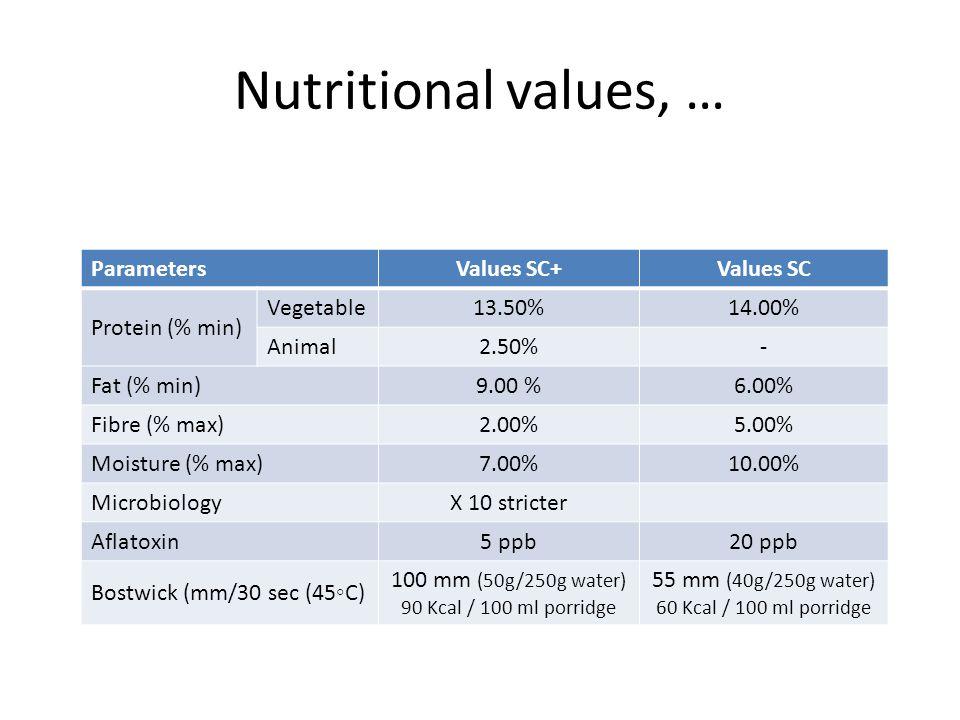 Nutritional values, … Parameters Values SC+ Values SC Protein (% min)