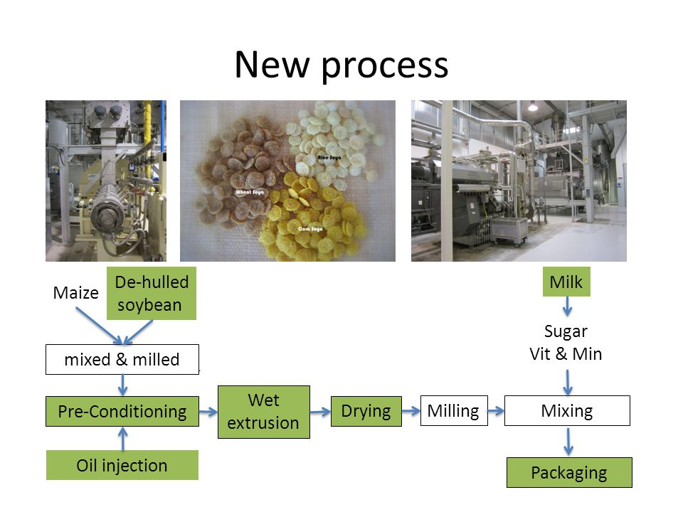 New process De-hulled soybean Milk Maize Sugar Vit & Min