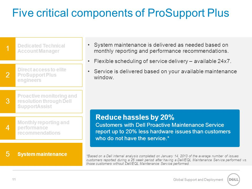 Five critical components of ProSupport Plus