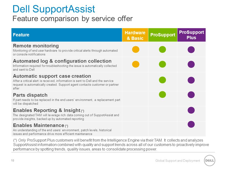 Dell SupportAssist Feature comparison by service offer