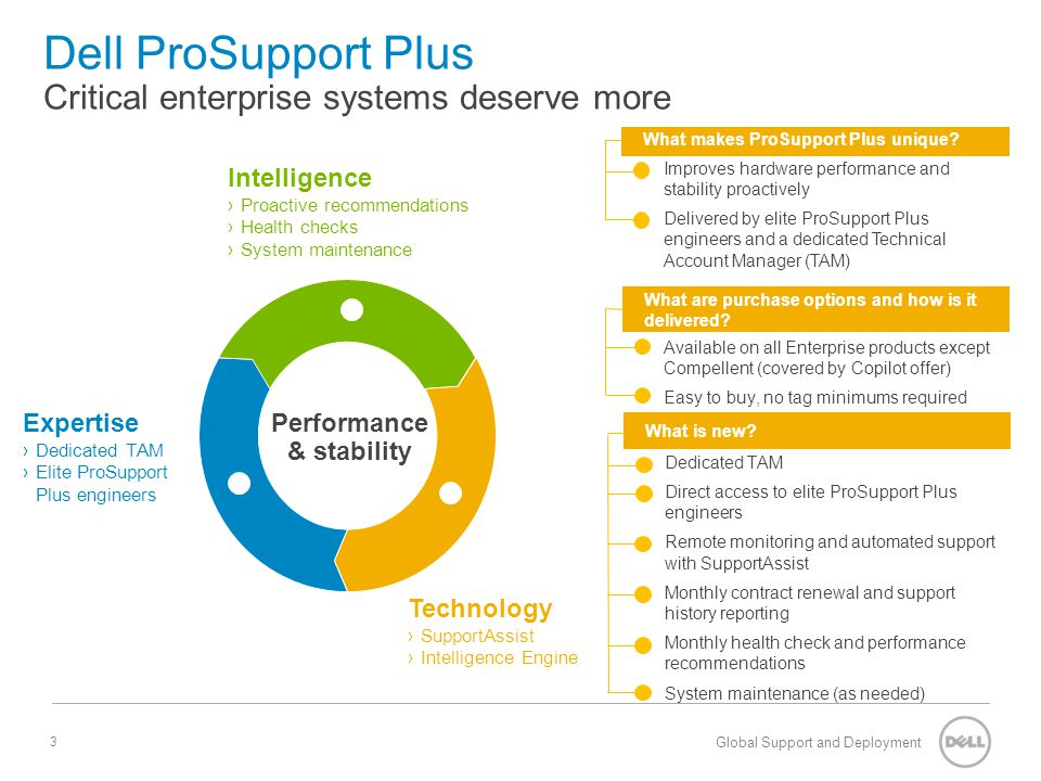 Dell ProSupport Plus Critical enterprise systems deserve more