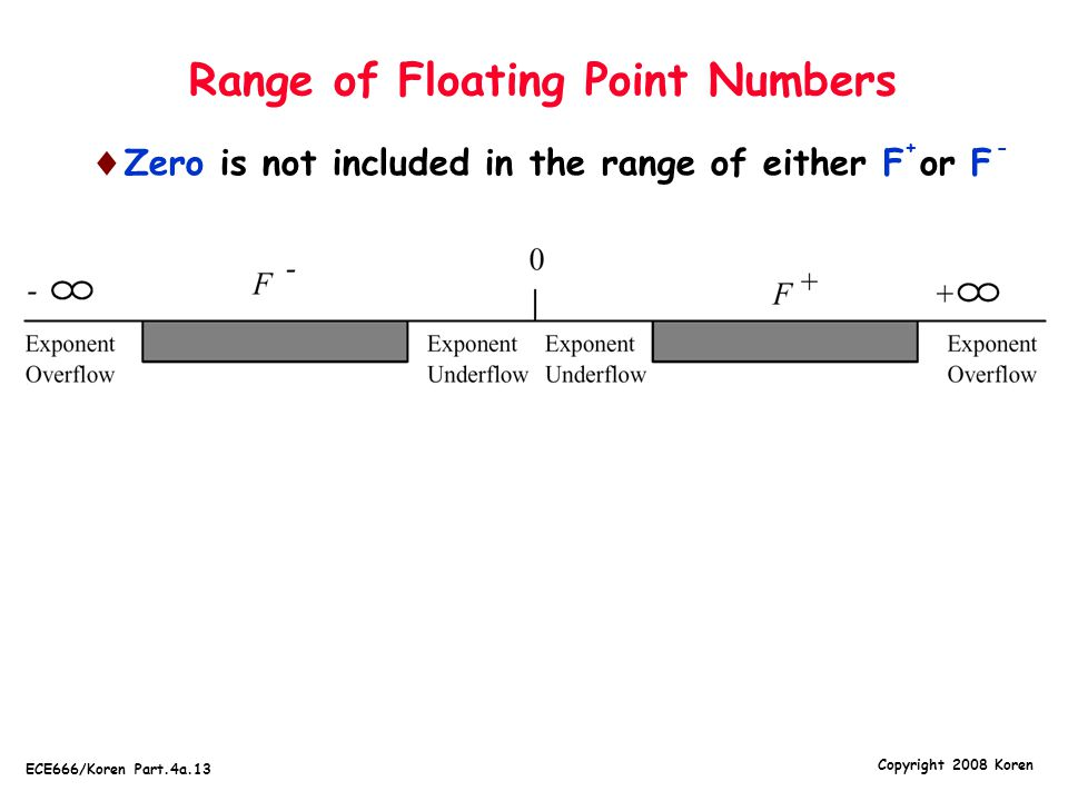 Range of Floating Point Numbers
