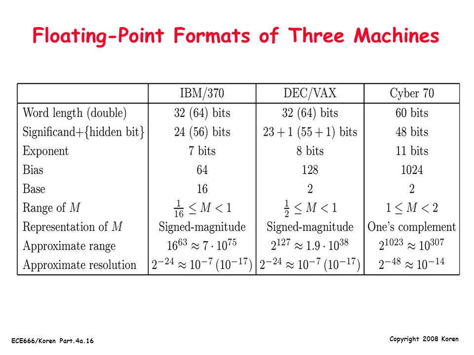 Floating-Point Formats of Three Machines