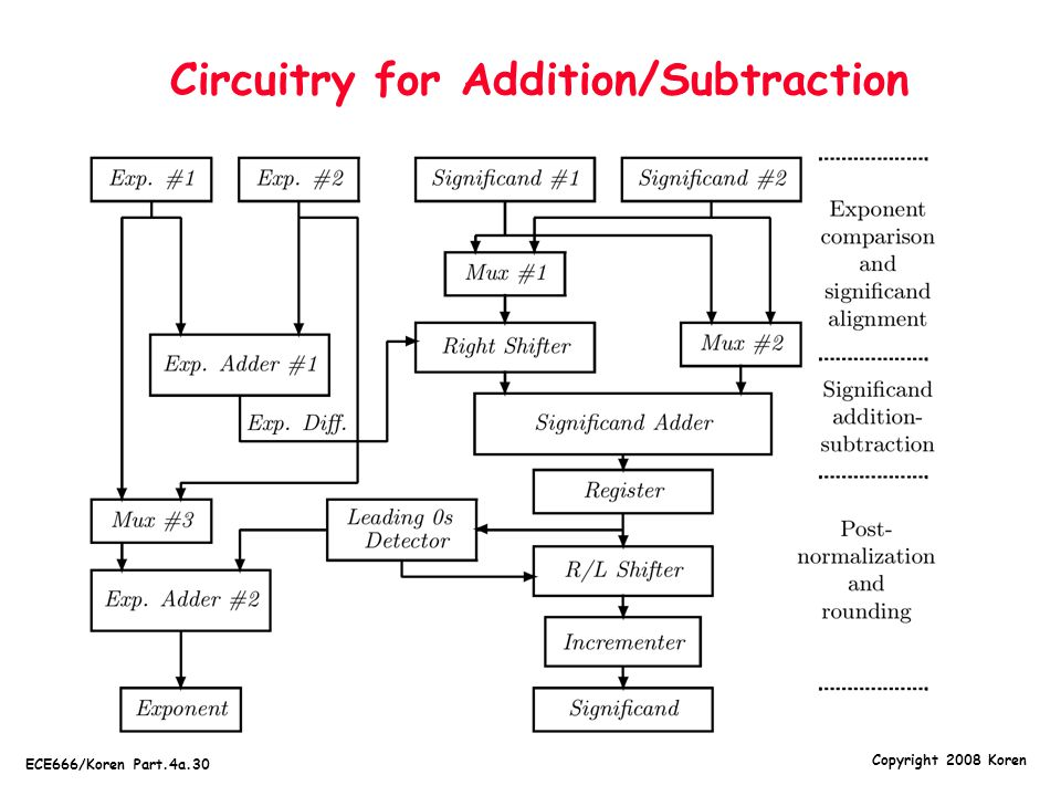 Circuitry for Addition/Subtraction