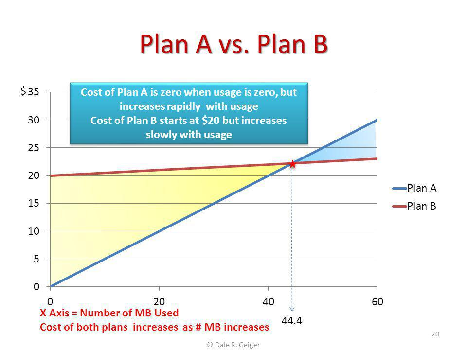 Cost of Plan B starts at $20 but increases slowly with usage