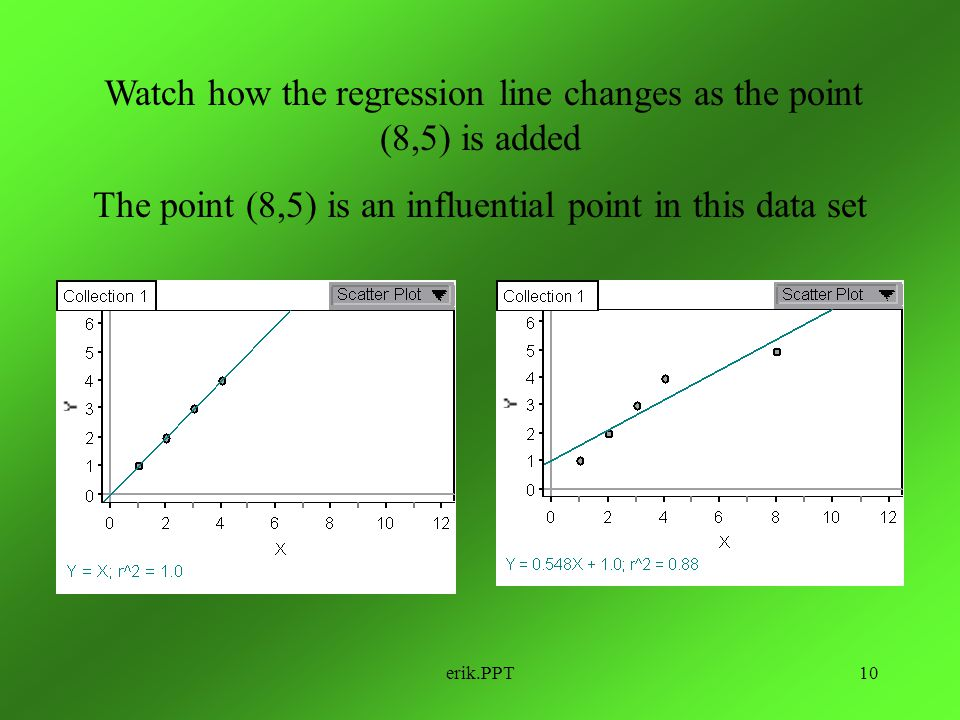 The point (8,5) is an influential point in this data set