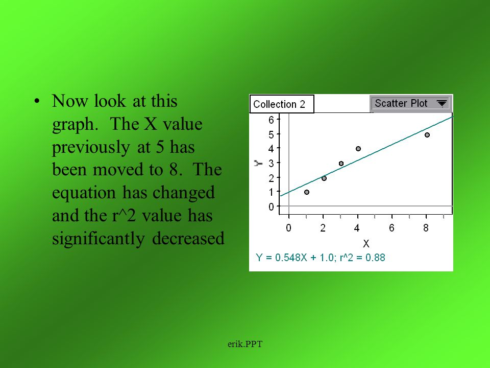 Now look at this graph. The X value previously at 5 has been moved to 8. The equation has changed and the r^2 value has significantly decreased