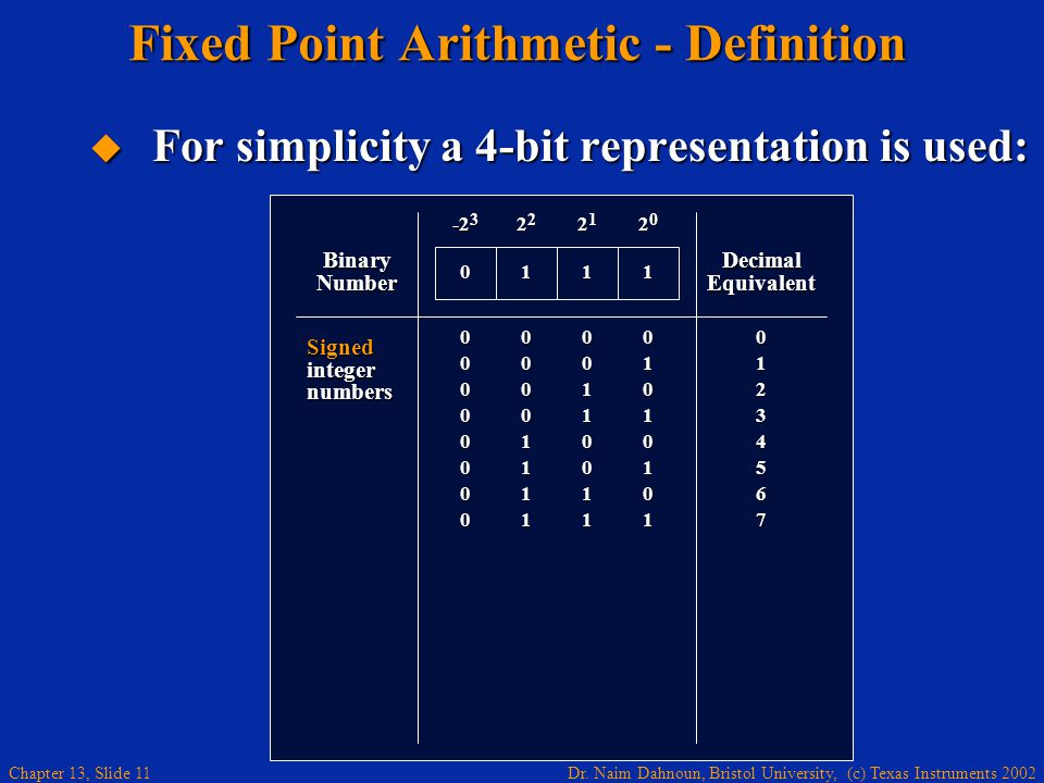 Fixed Point Arithmetic - Definition