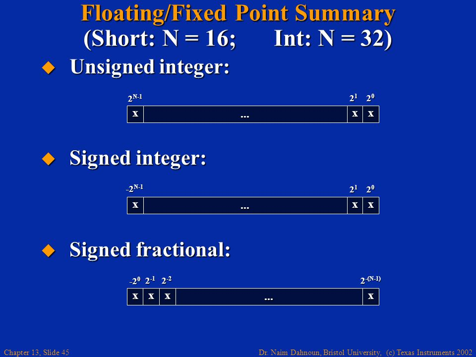 Floating/Fixed Point Summary (Short: N = 16; Int: N = 32)