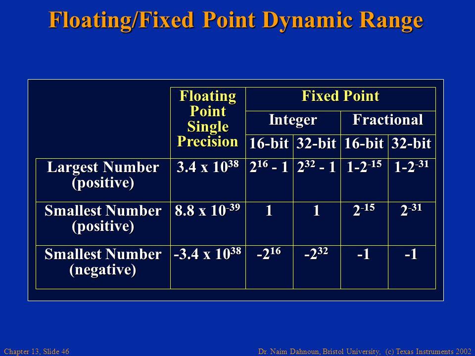 Floating/Fixed Point Dynamic Range