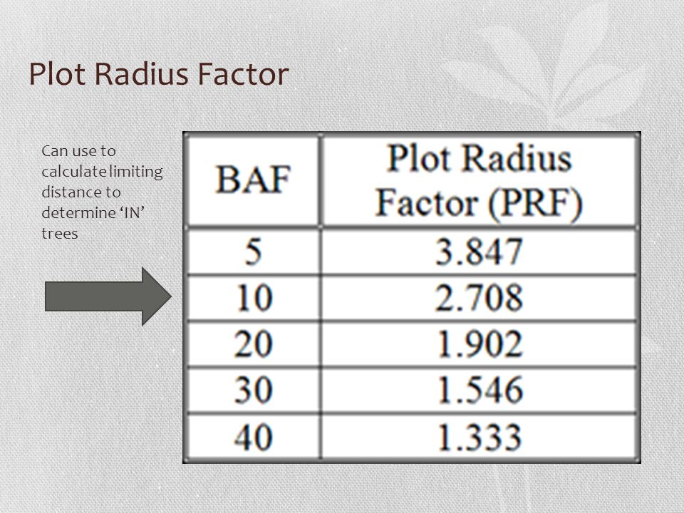 Plot Radius Factor Can use to calculate limiting distance to determine 'IN' trees