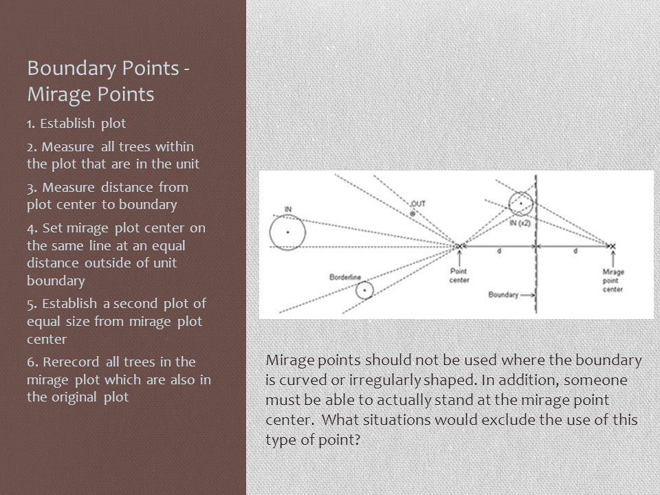 Boundary Points - Mirage Points