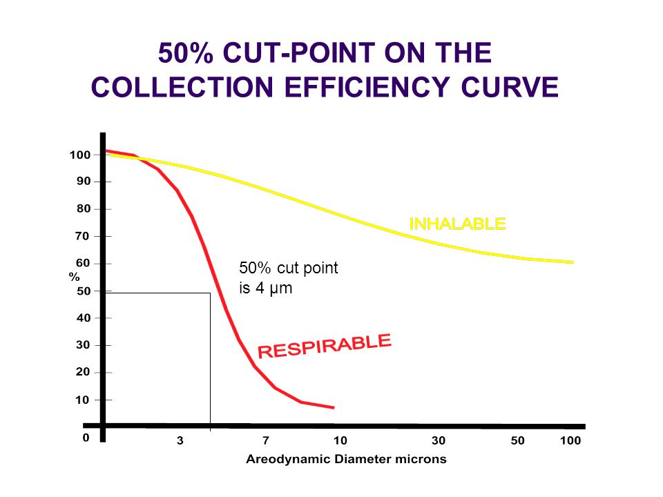 50% CUT-POINT ON THE COLLECTION EFFICIENCY CURVE