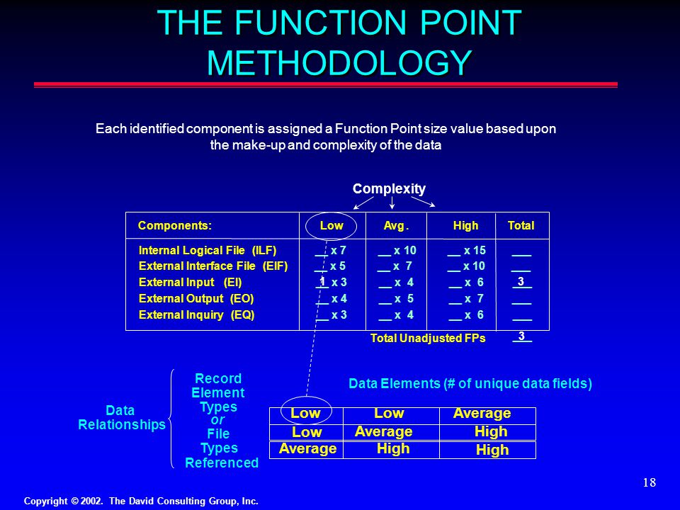 THE FUNCTION POINT METHODOLOGY