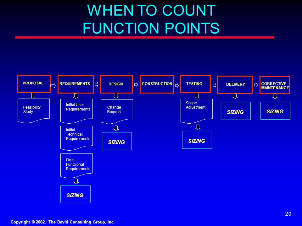 WHEN TO COUNT FUNCTION POINTS