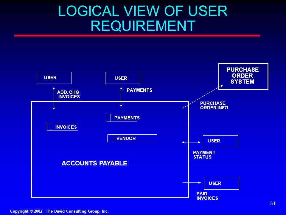 LOGICAL VIEW OF USER REQUIREMENT